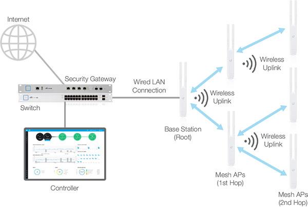 Использование Ubiquiti UniFi AC Mesh в качестве Wi-Fi репитера